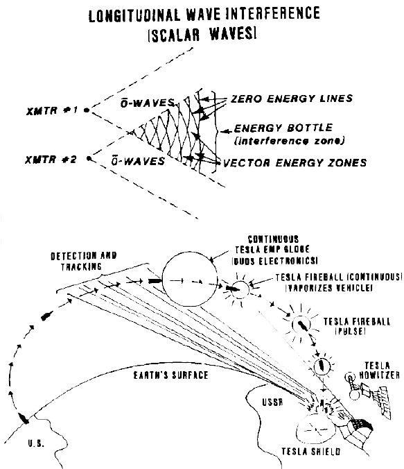 Figure 13.  Tesla ABM Defenses