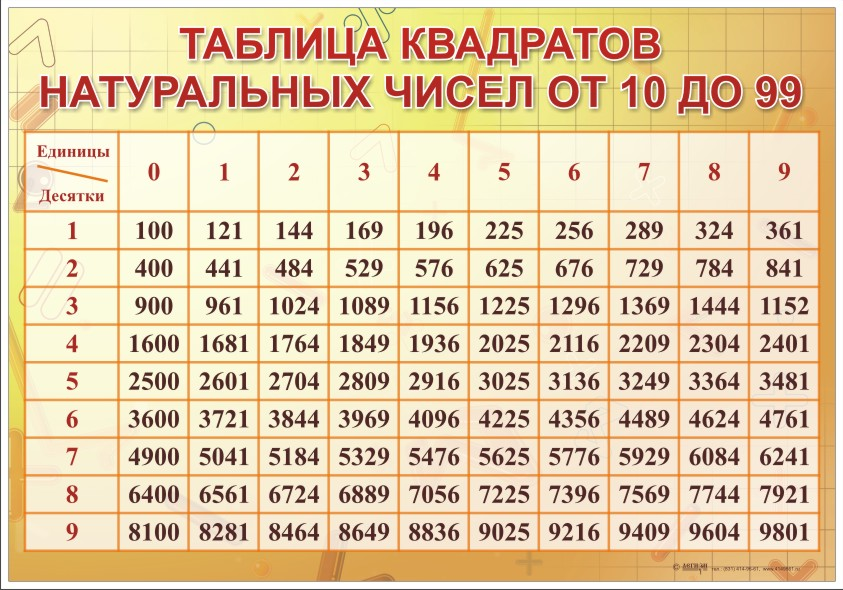 таблица степеней от 1 до 100 по алгебре картинки 7 класс