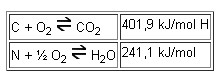 Reaccions d'oxidació durant la última fase de combustió de gasos