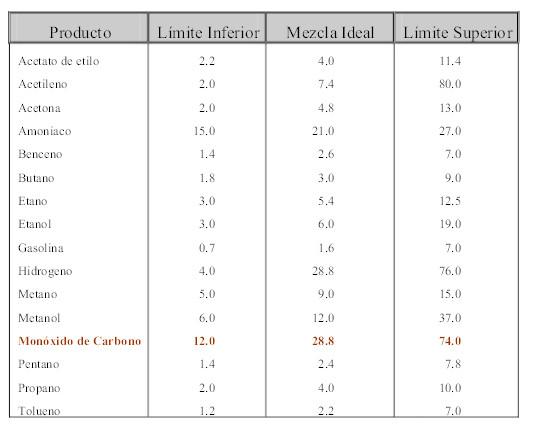 % de producte (respecte a la mescla amb aire) per assolir els valors d'inflamabilitat