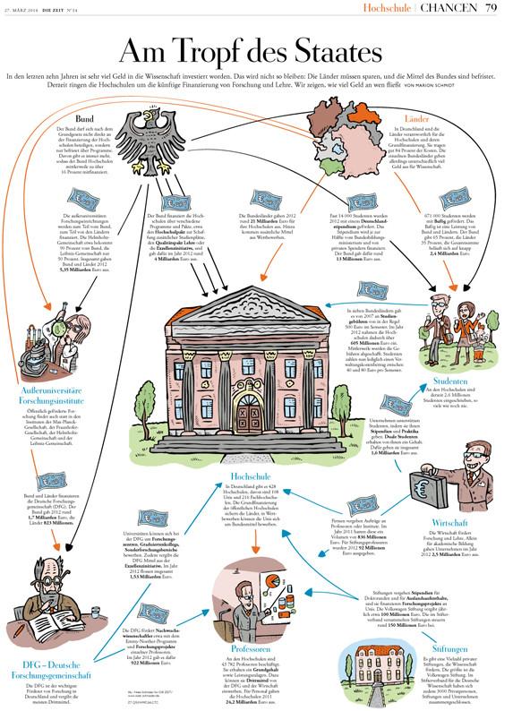 """Niels Schröder illustrierte die Infografikseite der """"Chancen"""" in der Wochenzeitung """"Die Zeit"""" zum Thema """"Finanzströme in den Wissenschaften."""" © Niels Schröder"""