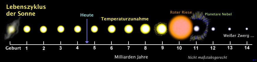Quelle: Deutsche Luftraumfahrt -  http://www.dlr.de/desktopdefault.aspx/tabid-5089/8554_read-18304/