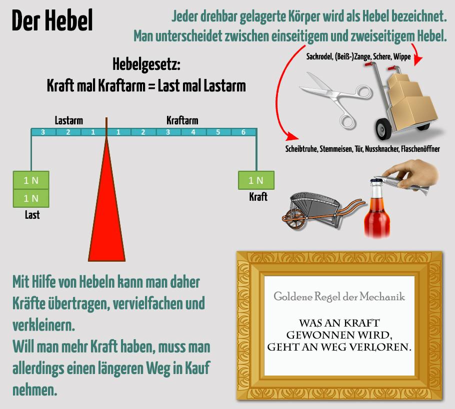 Hebel und Hebelwirkung - Grafik erstellt von Markus Gruber; Text: Walter Hametner; Bilder: pixabay