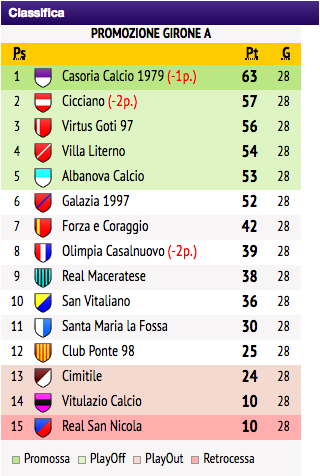 Standings 2016/2017