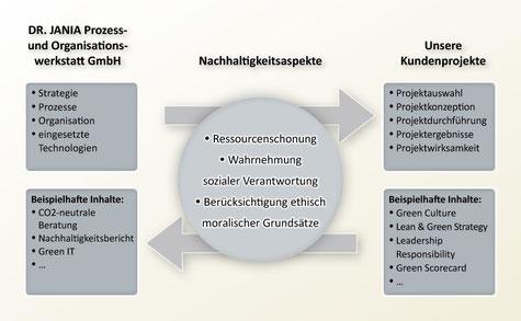 Die Berücksichtigung Nachhaltigkeitsaspekten in Beratungsprojekten