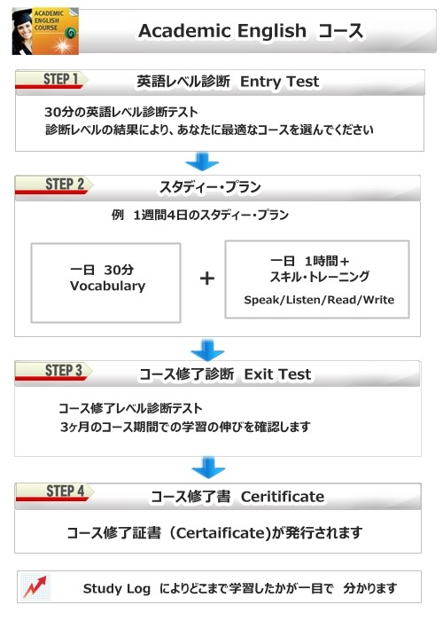 Academic English Pro Study Plan