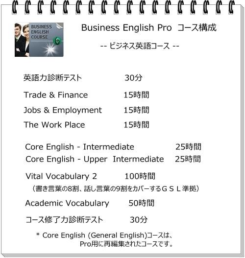 Business English Proのコース学習時間