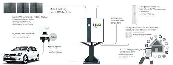 Mit dem Smart-Home alle im Blick und das eAuto optimiert beladen über das E3DC Speichersystem