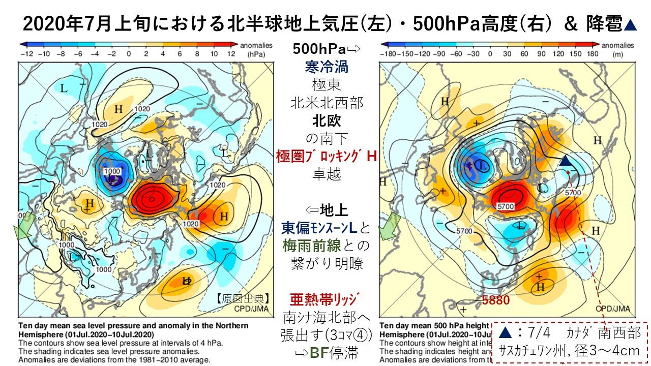 2020年7月上旬における北半球地上気圧(左)・500hPa高度(右) & 降雹▲