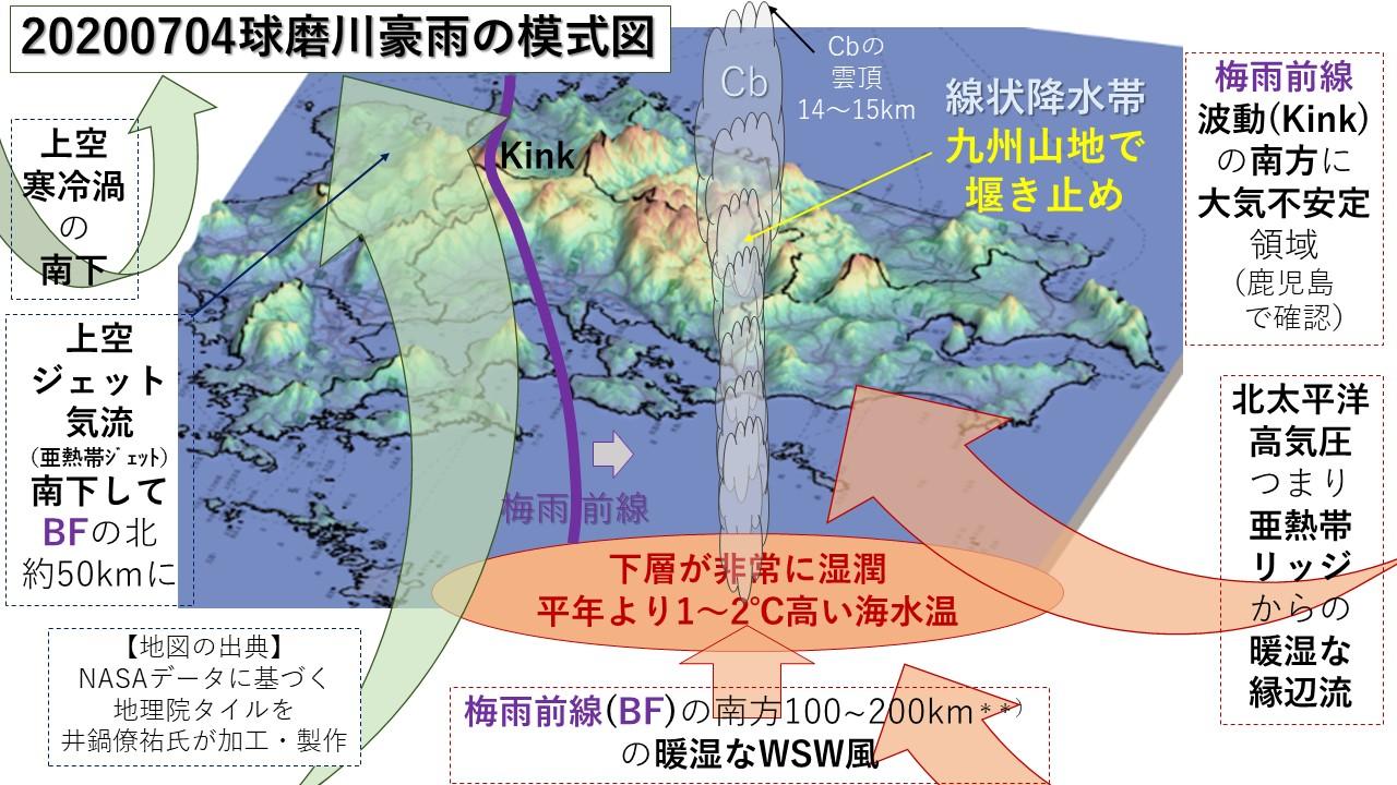 20200704球磨川豪雨の模式図