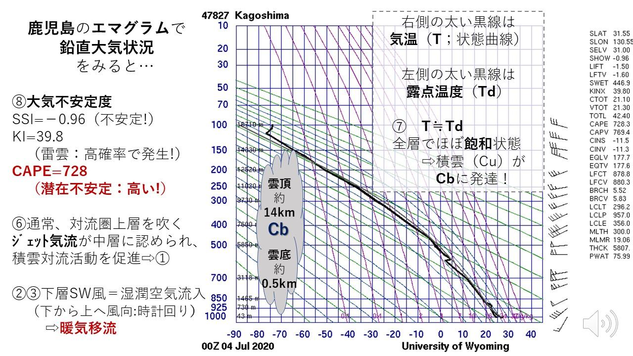 鹿児島のエマグラムで鉛直大気状況をみると
