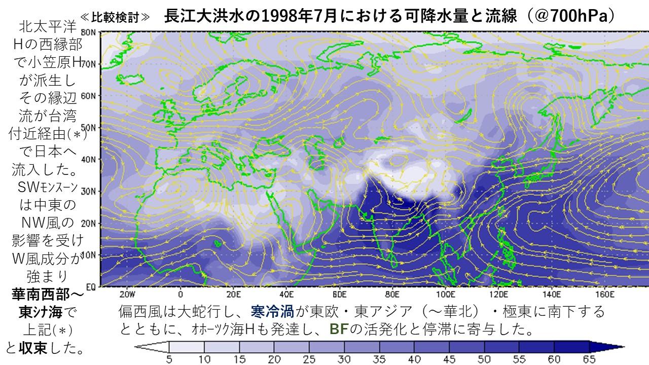 ≪比較検討≫ 長江大洪水の1998年7月における可降水量と流線(@700hPa)