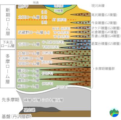 2019.5.27秦野盆地の模式図