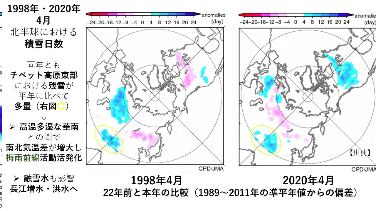 1998年・2020年 4月 北半球における 積雪日数