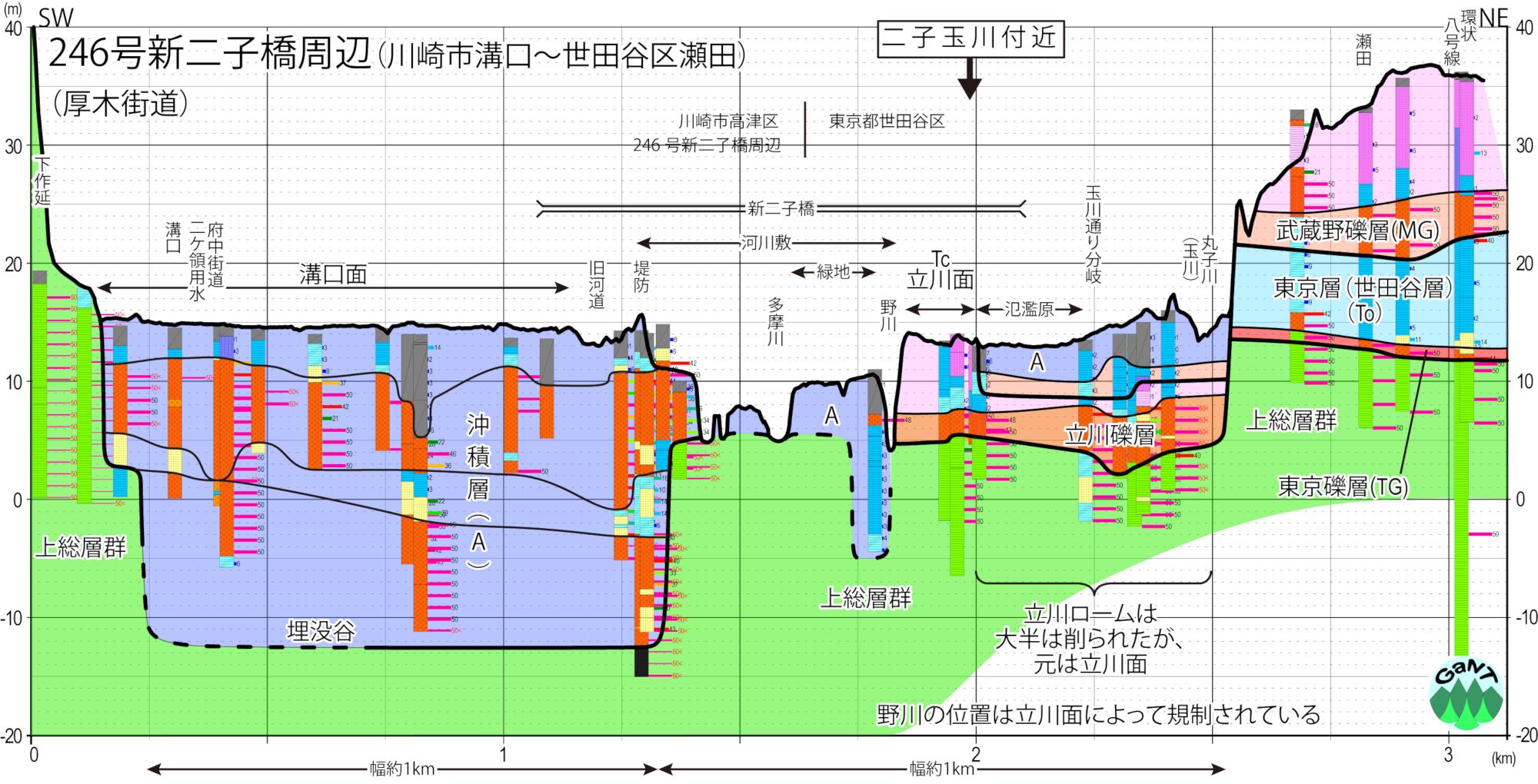 2019.11.15二子玉川断面