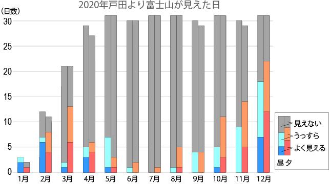 図 2020年,戸田より富士山が見えた日 作成:首都圏地盤解析ネットワーク(杉中・是枝)