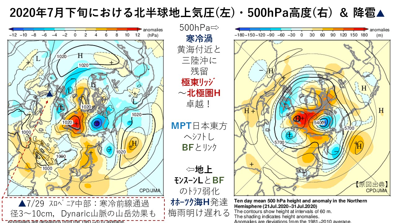 2020年7月下旬における北半球地上気圧(左)・500hPa高度(右) & 降雹▲