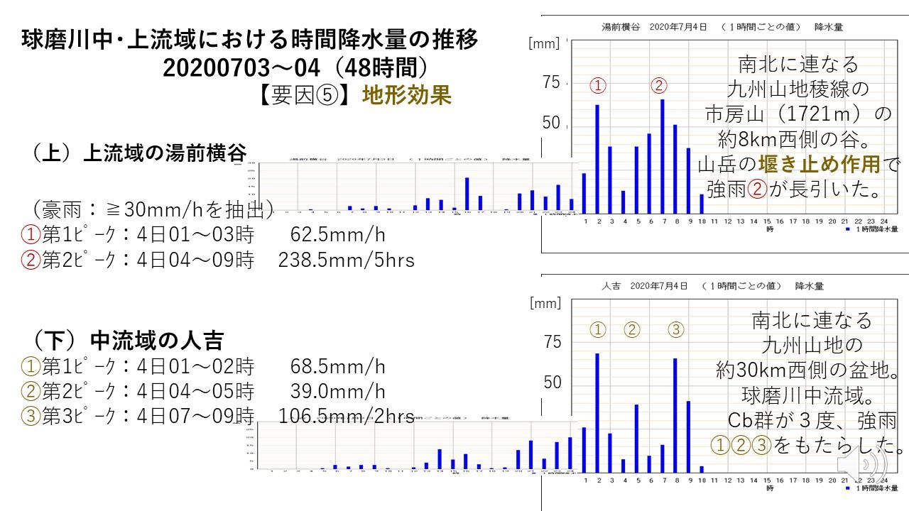 球磨川中・上流域における時間降水量の推移       20200703~04(48時間)
