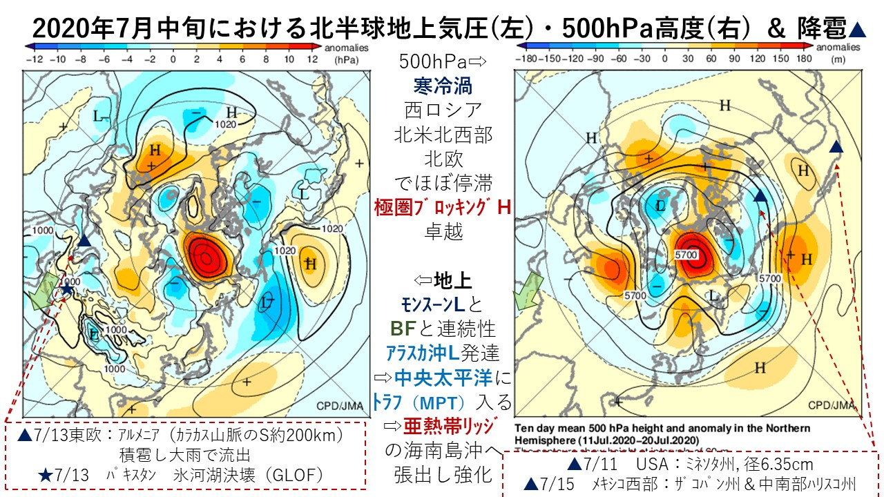 2020年7月中旬における北半球地上気圧(左)・500hPa高度(右) & 降雹▲