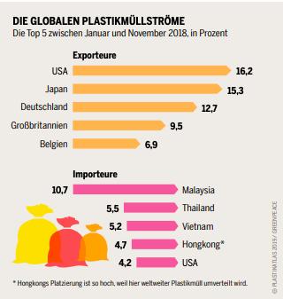 Graphik: Die globalen Plastikströme
