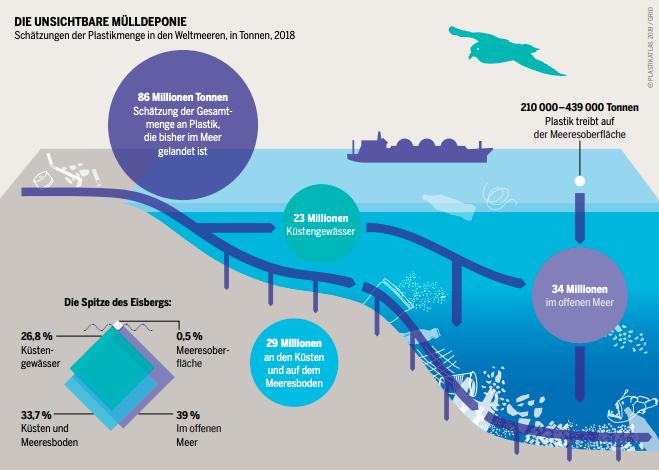 Graphik: Die unsichtbare Mülldeponie