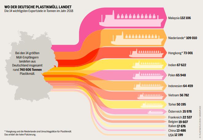 Graphik: Wo der deutsche Plastikmüll landet