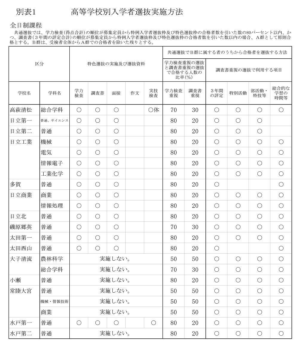 2022 茨城県立高校別 入試選抜方法