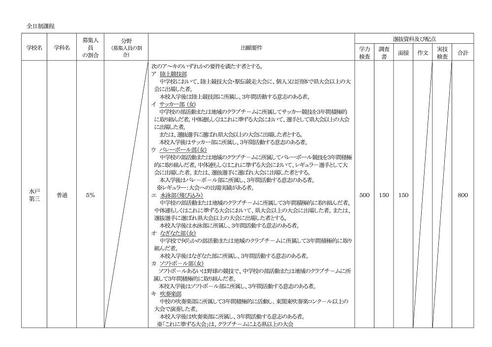 茨城県立高校入試 特色選抜 実施概要