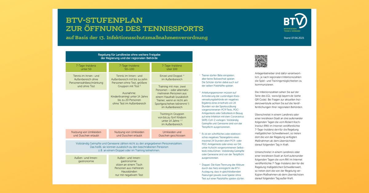 BTV-Stufenplan zur Öffnung des Tennissports - Update 07.06.2021