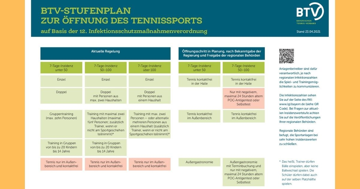 BTV-Stufenplan zur Öffnung des Tennissports - Update 23.04.2021