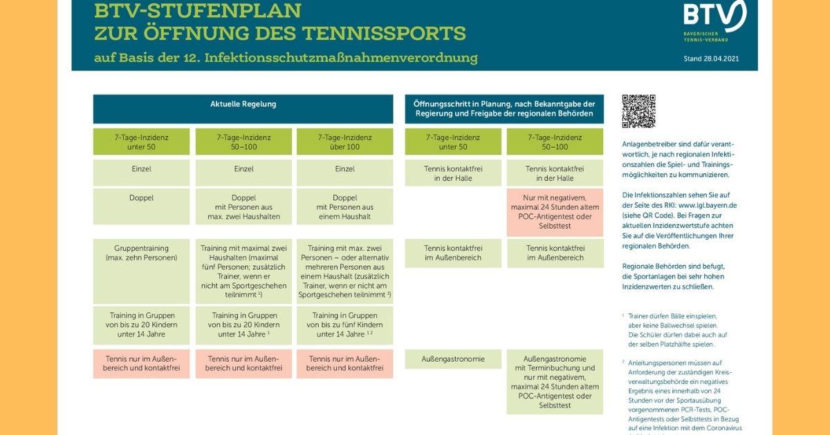 BTV-Stufenplan zur Öffnung des Tennissports - Update 28.04.2021