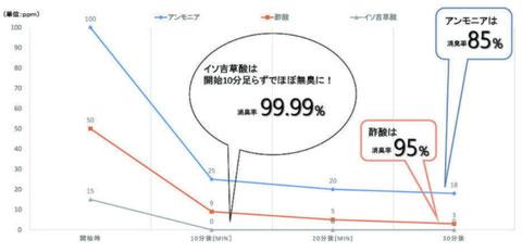マットレス クリーニング 料金 神奈川 東京 横浜 消臭
