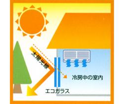 夏の暑い太陽からの熱を遮断します!!