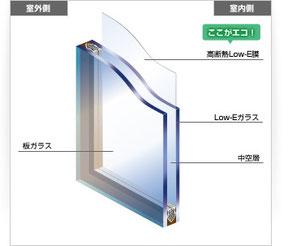 エコガラス Low-Eガラス ペア 空気層 遮熱 断熱 複層ガラス 夏 エアコン 暑さ 熱 風 冬 暖房 結露 寒さ
