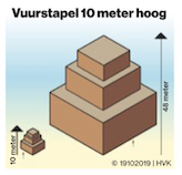 Quelle: Algemeen Dagblad vom 19. Oktober