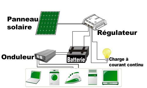 panneau solaire accessoires pour chat et chien des. Black Bedroom Furniture Sets. Home Design Ideas