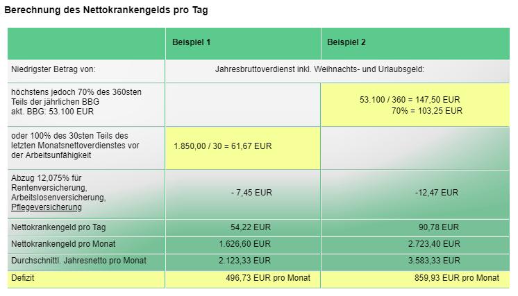 Berechnung des Nettokrankengelds pro Tag