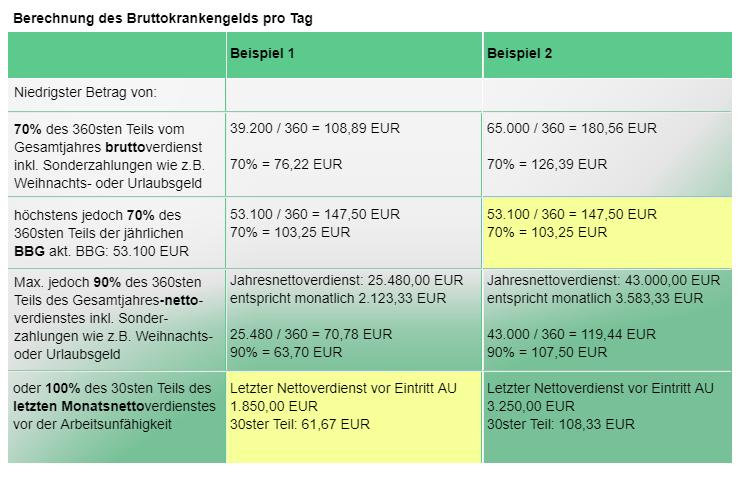 Berechnung des Bruttokrankengelds pro Tag