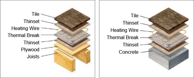 Two expanded illustrations showing tile, thinset, and thermal break layers above plywood and above concrete