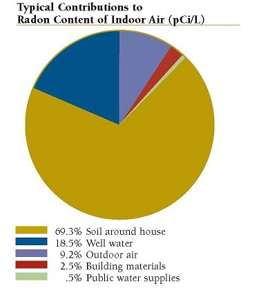 Pie chart graph on Radon sources: almost 70% is from soil, only 2.5% is from building materials such as granite.