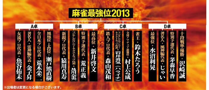 麻雀最強位2013トーナメント
