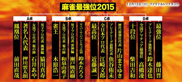 麻雀最強位2015トーナメント