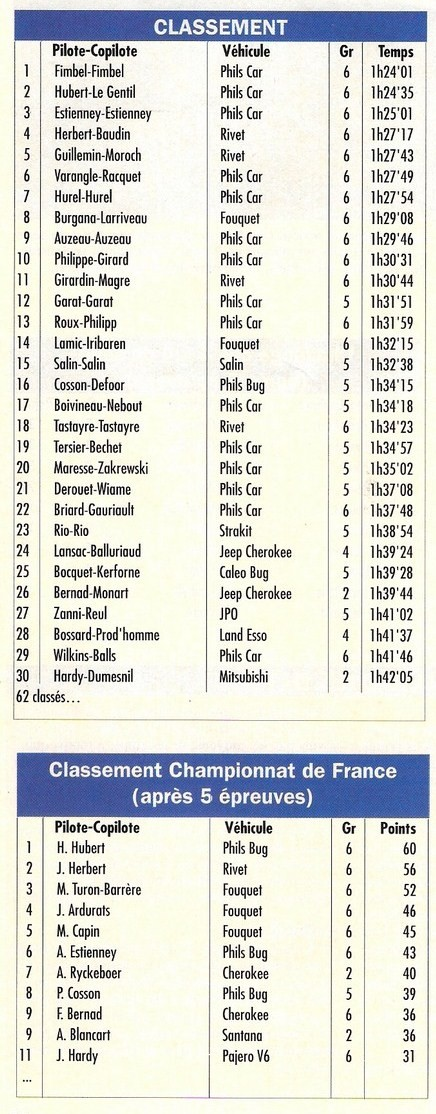 Classement Perche 1991