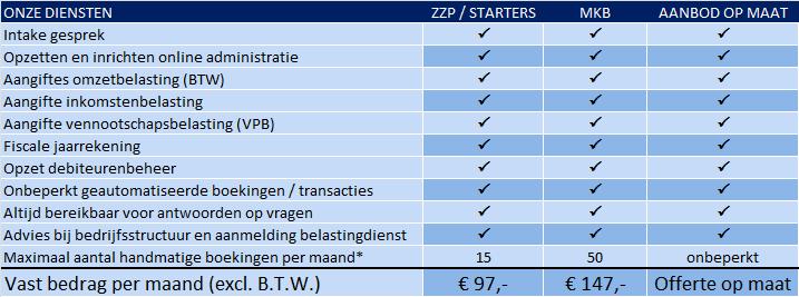 Tarieven diensten administratiekantoor Zwolle