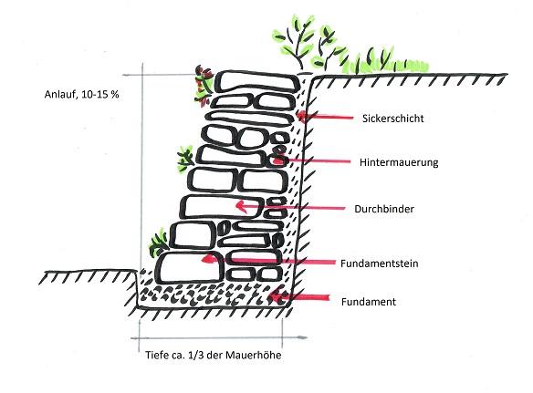 Bauen Mit Steinen Die Trockenmauer Nabu Regionalstelle Sud