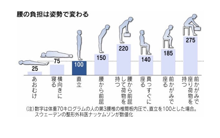 腰への負担数値化