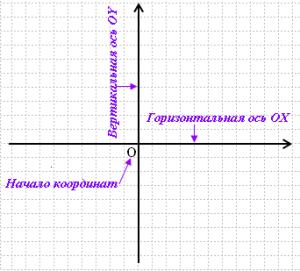 Нарисуем на листе в клетку две перпендикулярные числовые оси, точку их пересечения обозначим черезO.