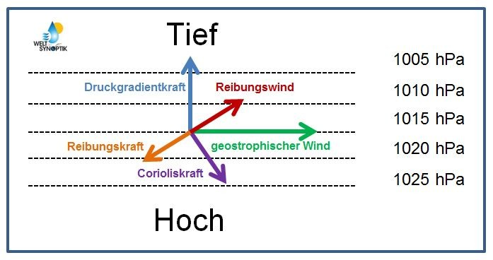 © Welt der Synoptik | Reibungswind innerhalb der planetarischen Grenzschicht.
