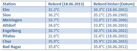Bildquelle:  MeteoSchweiz | Temperaturrekorde (Juni) in der Schweiz.