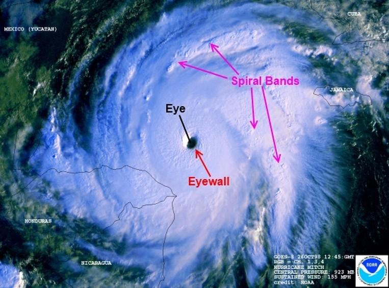 Bildquelle: NOAA | Auge, Augenwand und Sprialbänder von Hurrikan Mitch (1998).